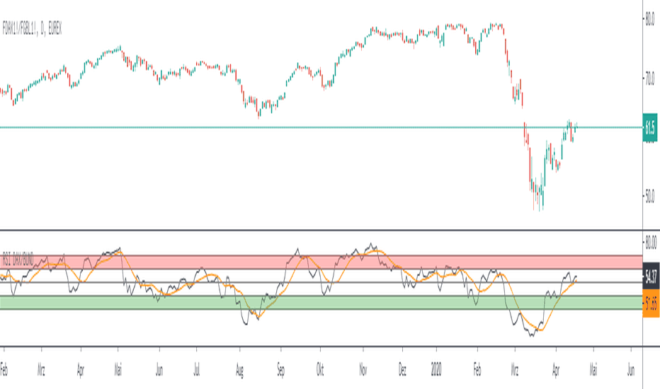 mtf rsi strategija